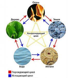 Циклы У-СИН