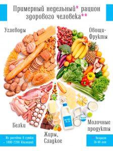 Здоровое Питание - Что нужно есть для Долголетия. Андрей Дуйко. Тибетская Формула. 2