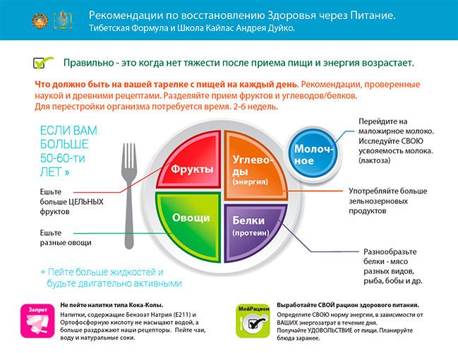 Здоровое Питание - Что нужно есть для Долголетия. Андрей Дуйко. Тибетская Формула. 3